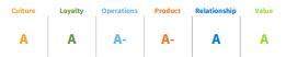 Klas report DI-grades