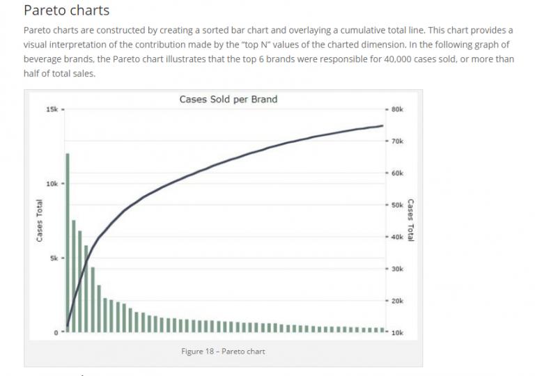 Diver BI Pareto Chart