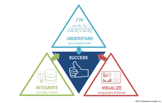 DI Triangle of success