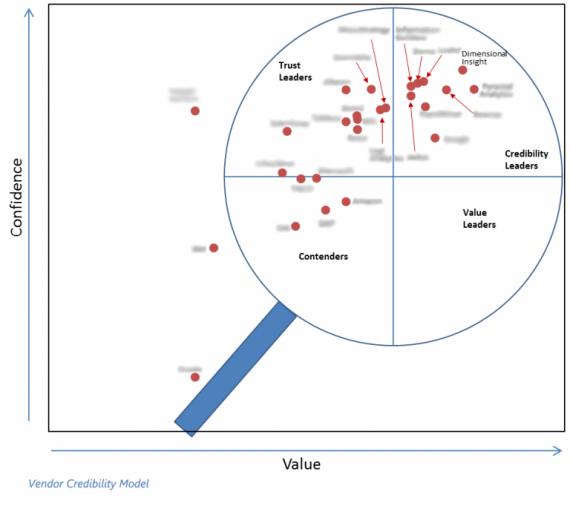Vendor-Credibility-Model