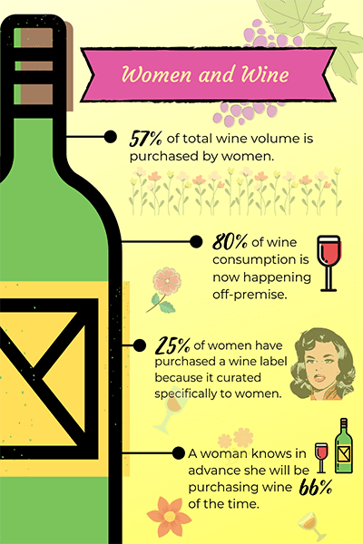 infographic about women and wine