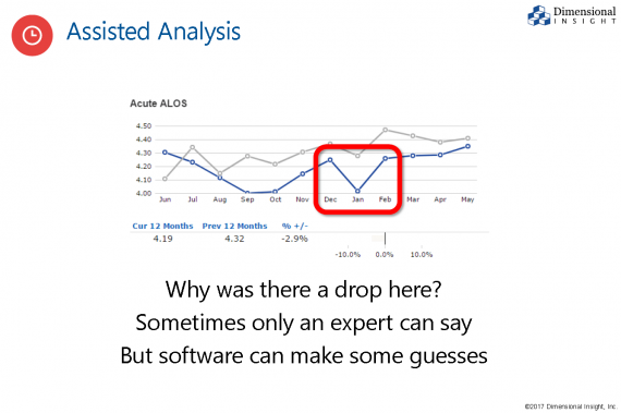 Assisted analysis chart example