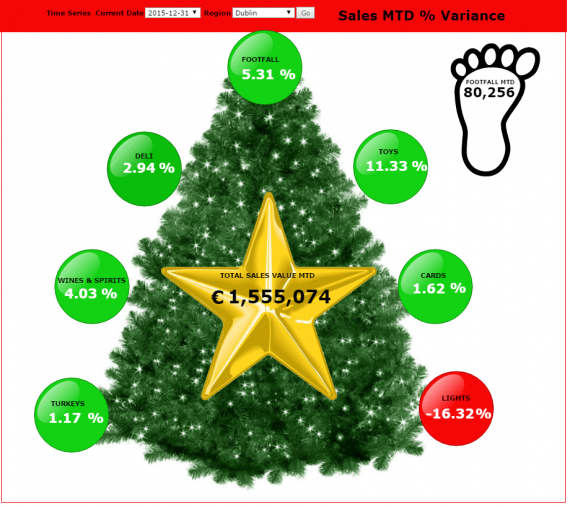 Christmas Dashboard